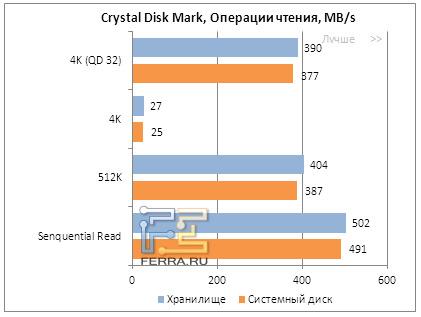 Результаты тестирования OCZ Vector в Crystal Disk Mark, операции чтения