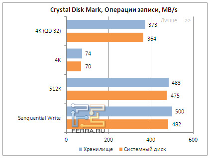 Результаты тестирования OCZ Vector в Crystal Disk Mark, операции записи