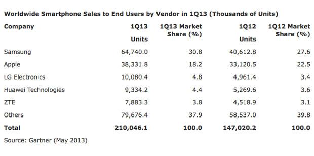 Gartner: Android и Samsung по-прежнему доминируют на рынке смартфонов