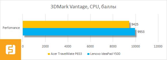 Результаты тестирования процессора Acer TravelMate P653 в 3DMark Vantage