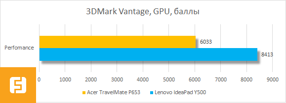 Результаты тестирования графики Acer TravelMate P653 в 3DMark Vantage