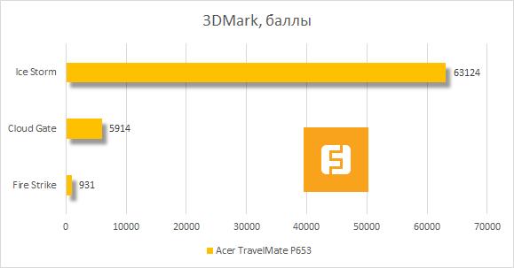 Результаты тестирования Acer TravelMate P653 в 3DMark