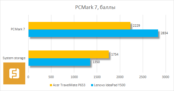 Результаты тестирования Acer TravelMate P653 в PCMark 7
