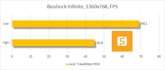 Результаты тестирования Acer TravelMate P653 в Bioshock Infinite
