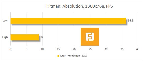 Результаты тестирования Acer TravelMate P653 в Hitman Absolution
