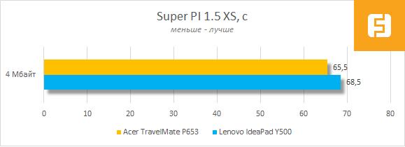 Результаты тестирования Acer TravelMate P653 в Super PI 1.5 XS