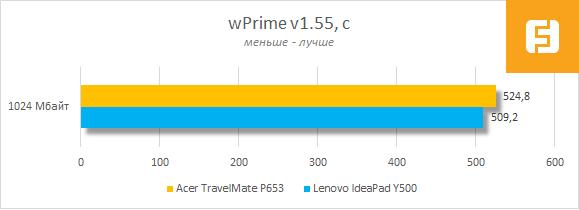 Результаты тестирования Acer TravelMate P653 в wPrime v1.55