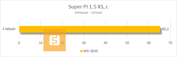 ���������� MSI GE40 � Super PI 1.5 XS