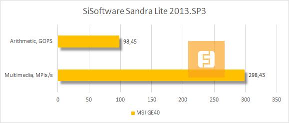 ���������� MSI GE40 � SiSoftware Sandra Lite 2013.SP3