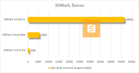 ���������� MSI GE40 (Intel HD Graphics 4600) � 3DMark