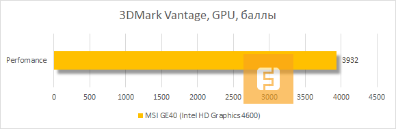 ���������� MSI GE40 (Intel HD Graphics 4600) � 3DMark Vantage