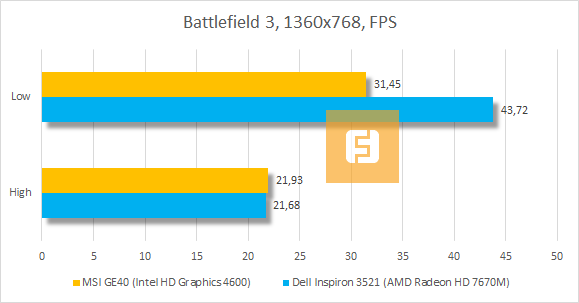 ���������� MSI GE40 (Intel HD Graphics 4600) � Battlefield 3