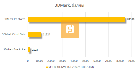 ���������� MSI GE40 (NVIDIA GeForce GTX 760M) � 3DMark