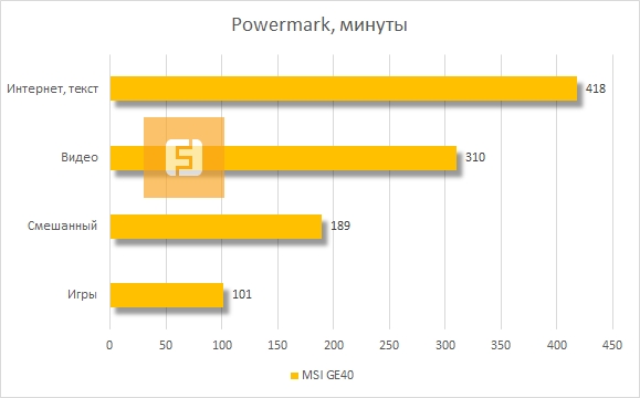 ����� ���������� ������ MSI GE40 � Powermark