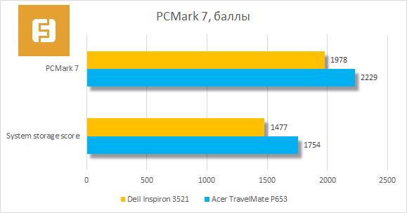 ���������� ������������ Dell Inspiron 3521 � PCMark 7