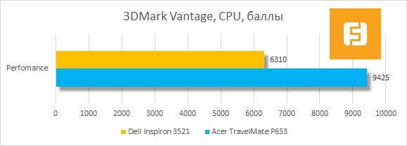 ���������� ������������ Dell Inspiron 3521 � 3DMark Vantage