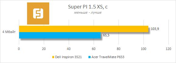 Результаты тестирования Dell Inspiron 3521 в Super PI 1.5 XS