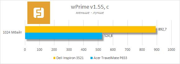 Результаты тестирования Dell Inspiron 3521 в wPrime v1.55