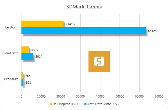 Результаты тестирования Dell Inspiron 3521 в 3DMark