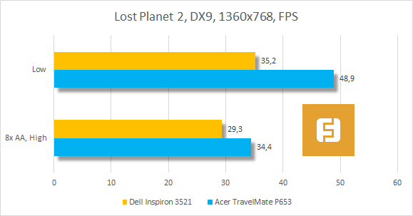 ���������� ������������ Dell Inspiron 3521 � Lost Planet 2