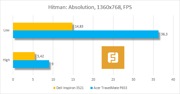Результаты тестирования Dell Inspiron 3521 в Hitman: Absolution