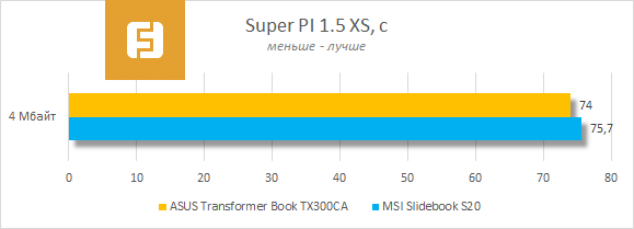 ���������� ������������ ASUS Transformer Book TX300CA � Super PI 1.5 XS.png