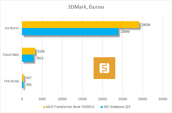 ���������� ������������ ASUS Transformer Book TX300CA � 3DMark