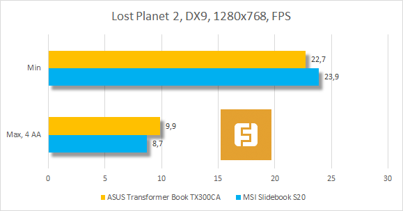 ���������� ������������ ASUS Transformer Book TX300CA � Lost Planet 2