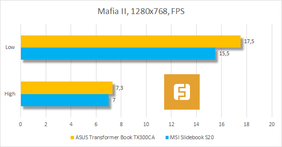 ���������� ������������ ASUS Transformer Book TX300CA � Mafia