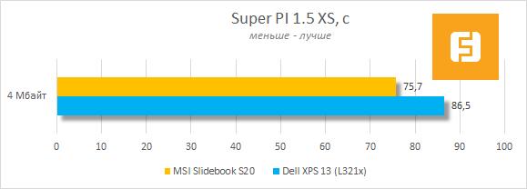 Тестирование MSI Slidebook S20 в Super PI 1.5 XS