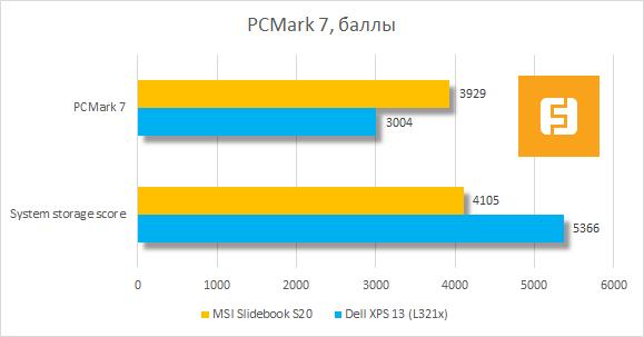 Тестирование MSI Slidebook S20 в PCMark 7