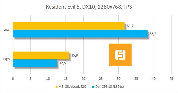 Тестирование MSI Slidebook S20 в Resident Evil 5