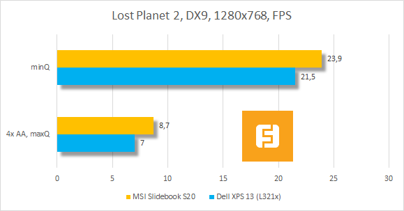 Тестирование MSI Slidebook S20 в Lost Planet 2