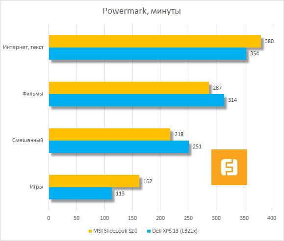 Время автономной работы MSI Slidebook S20 по версии Powermark
