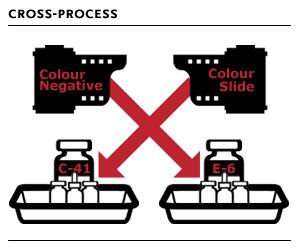 Кросс-процесс