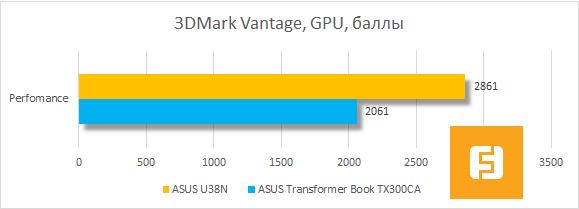 Результаты тестирования процессора ASUS U38N в 3DMark Vantage
