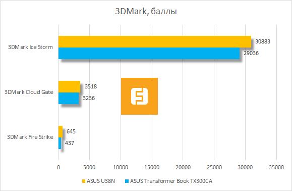 Результаты тестирования ASUS U38N в 3DMark