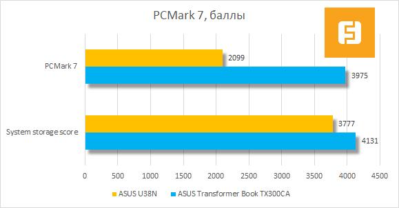 Результаты тестирования ASUS U38N в PCMark 7