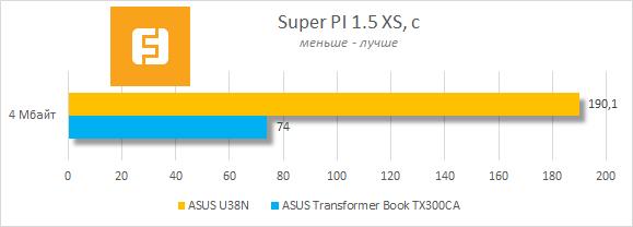 Результаты тестирования ASUS U38N в Super PI 1.5 XS