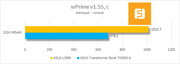 Результаты тестирования ASUS U38N в wPrime v1.55