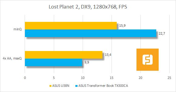 Результаты тестирования ASUS U38N в Lost Planet 2
