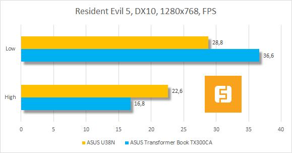 Результаты тестирования ASUS U38N в Resident Evil 5