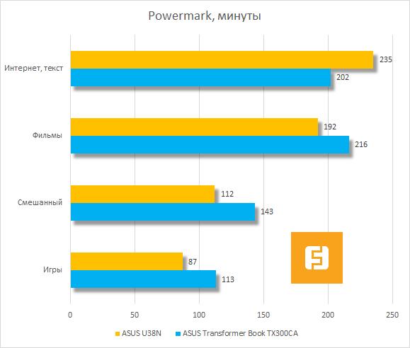 Результаты тестирования ASUS U38N в Powermark