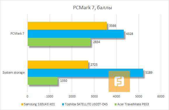 ���������� ������������ Samsung 530U4E-X01 � PCMark 7