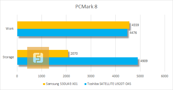 Результаты тестирования Samsung 530U4E-X01 в PCMark 7