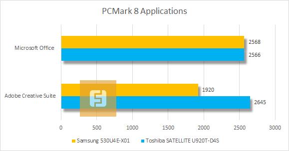 Результаты тестирования Samsung 530U4E-X01