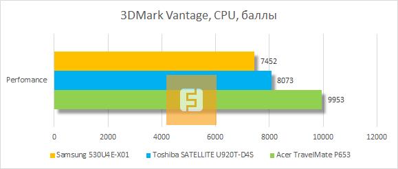 Результаты тестирования Samsung 530U4E-X01 в 3DMark Vantage