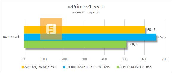 Результаты тестирования Samsung 530U4E-X01 в wPrime v1.55