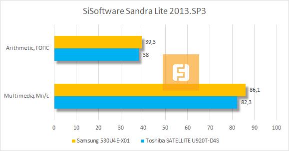 Результаты тестирования Samsung 530U4E-X01 в SiSoftware Sandra Lite 2013.SP3