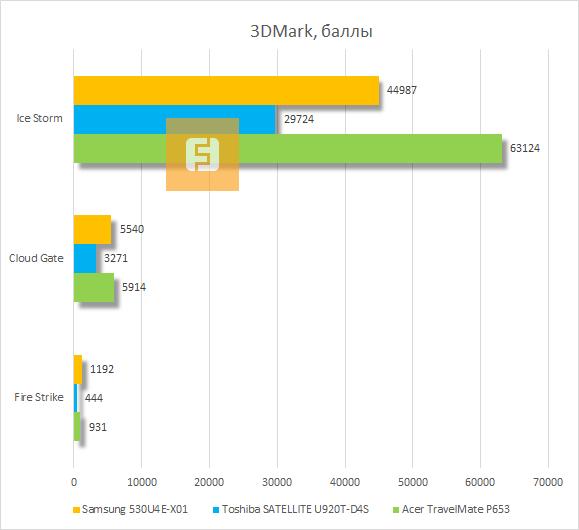 Результаты тестирования Samsung 530U4E-X01 в 3DMark